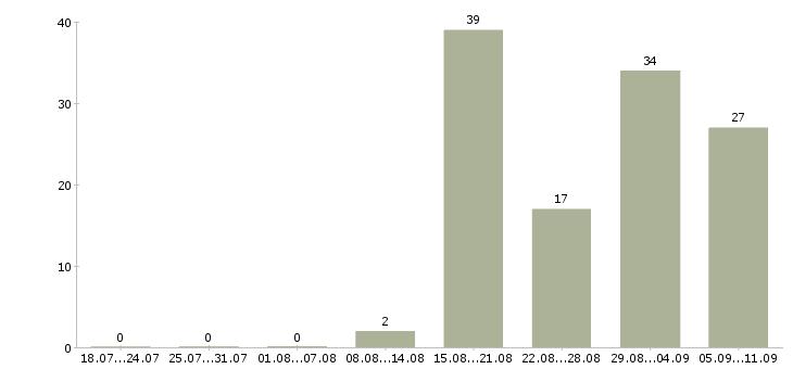 Работа «дежурный дежурной части»-Число вакансий «дежурный дежурной части» на сайте за последние 2 месяца