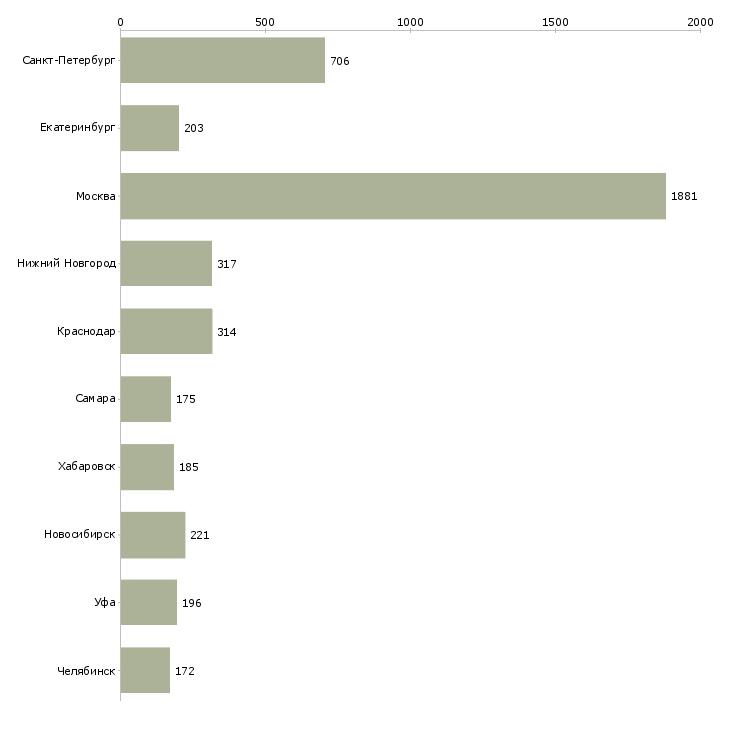 Найти работу делопроизводство-Число вакансий «делопроизводство» на сайте в городах Росcии
