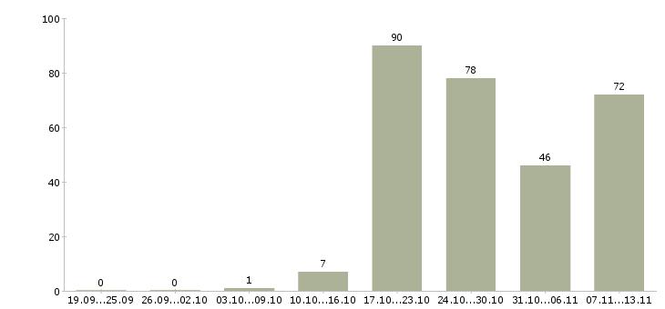 Работа «директор школы»-Число вакансий «директор школы» на сайте за 2 месяца