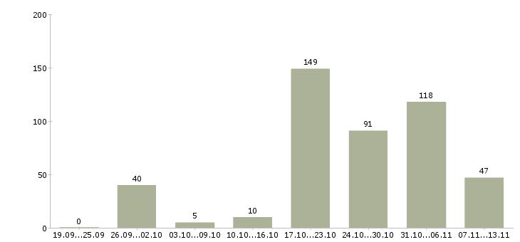 Работа «диспетчеров в такси»-Число вакансий «диспетчеров в такси» на сайте за 2 месяца