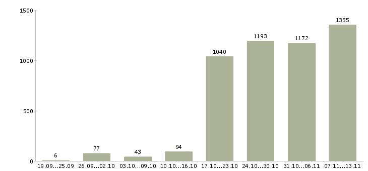 Работа «диспетчеры»-Число вакансий «диспетчеры» на сайте за 2 месяца