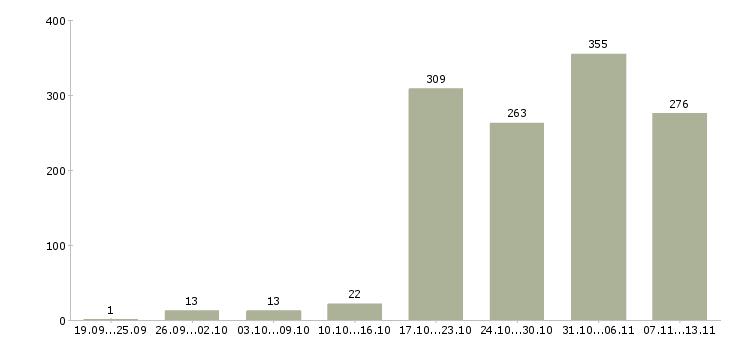 Работа «диспетчер на телефоне»-Число вакансий «диспетчер на телефоне» на сайте за 2 месяца