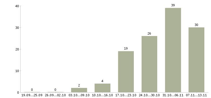 Работа «дистрибьютер»-Число вакансий «дистрибьютер» на сайте за 2 месяца