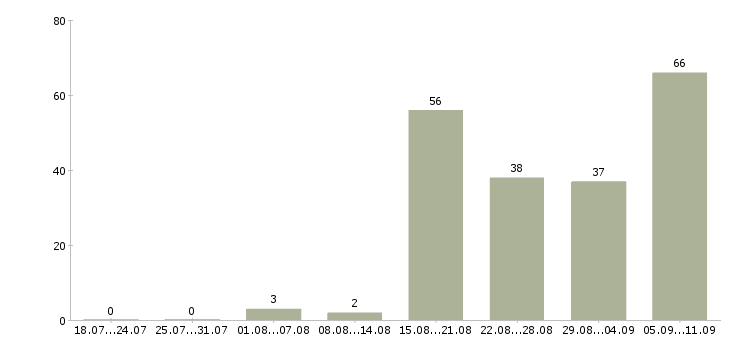 Работа «для подростков»-Число вакансий «для подростков» на сайте за последние 2 месяца