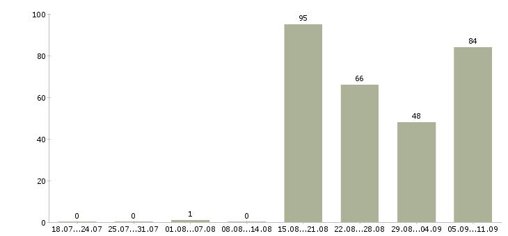 Работа «домработница к»-Число вакансий «домработница к» на сайте за последние 2 месяца