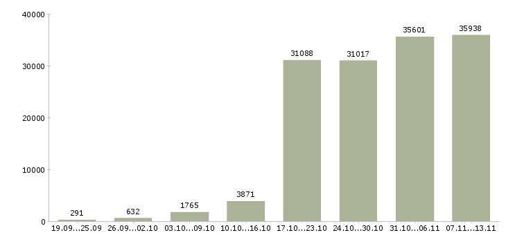 Работа «дом работа»-Число вакансий «дом работа» на сайте за 2 месяца