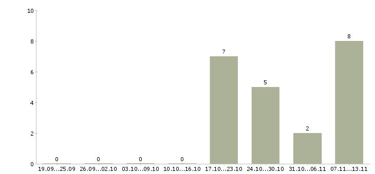 Работа «заместитель директора по it»-Число вакансий «заместитель директора по it» на сайте за 2 месяца