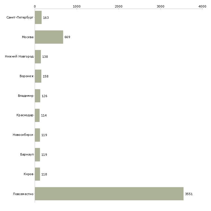 Найти работу заработок в интернете-Число вакансий «заработок в интернете» на сайте в городах Росcии