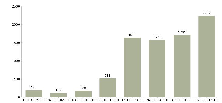 Работа «заработок в интернете»-Число вакансий «заработок в интернете» на сайте за 2 месяца
