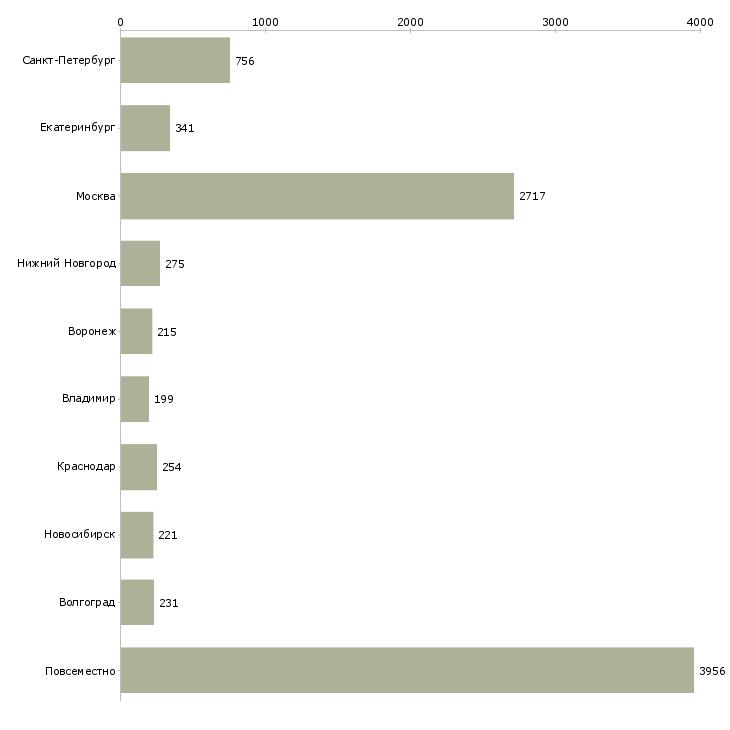 Найти работу заработок-Число вакансий «заработок» на сайте в городах Росcии