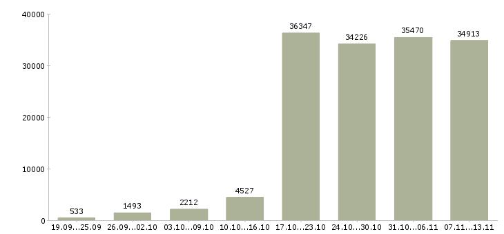 Работа «интернет»-Число вакансий «интернет» на сайте за 2 месяца