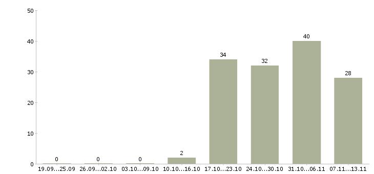 Работа «кадастровый инженер»-Число вакансий «кадастровый инженер» на сайте за 2 месяца