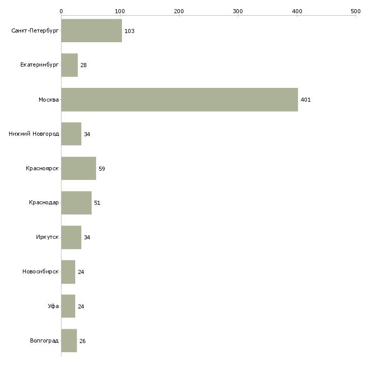 Найти работу каменщики-Число вакансий «каменщики» на сайте в городах Росcии