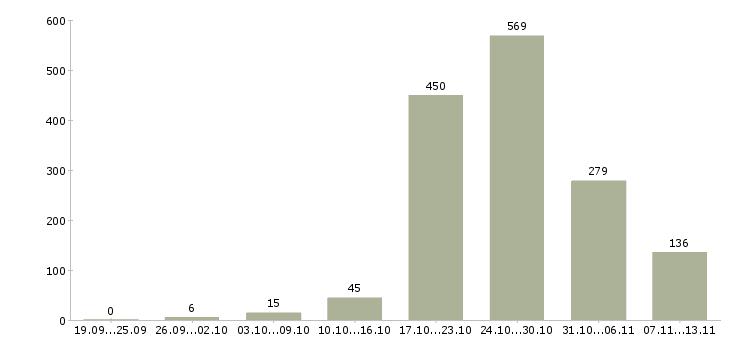 Работа «каменщики»-Число вакансий «каменщики» на сайте за 2 месяца