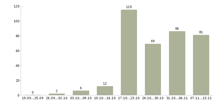 Работа «кам»-Число вакансий «кам» на сайте за 2 месяца