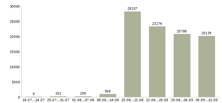 Работа «кассиром»-Число вакансий «кассиром» на сайте за последние 2 месяца