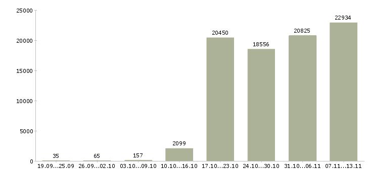 Работа «кассиры»-Число вакансий «кассиры» на сайте за 2 месяца