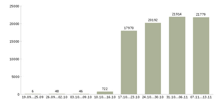 Работа «кладовщики»-Число вакансий «кладовщики» на сайте за 2 месяца