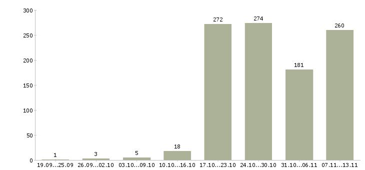 Работа «клининг»-Число вакансий «клининг» на сайте за 2 месяца