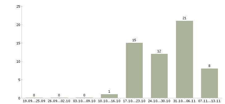 Работа «коммерсант»-Число вакансий «коммерсант» на сайте за 2 месяца
