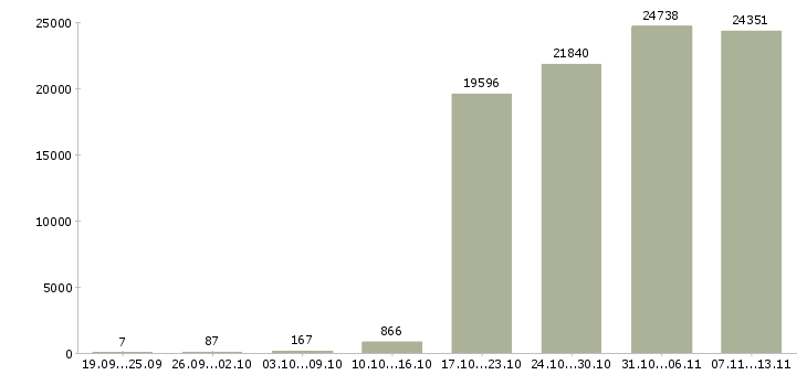 Работа «комплектовщиков»-Число вакансий «комплектовщиков» на сайте за 2 месяца