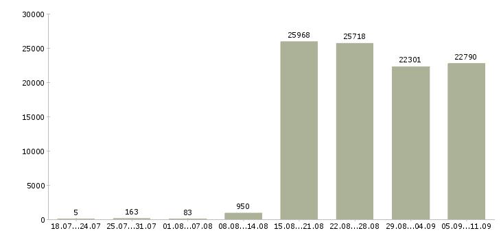Работа «комплектовщик комплектовщик»-Число вакансий «комплектовщик комплектовщик» на сайте за последние 2 месяца