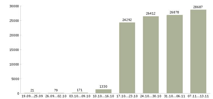 Работа «консультант продавец»-Число вакансий «консультант продавец» на сайте за 2 месяца