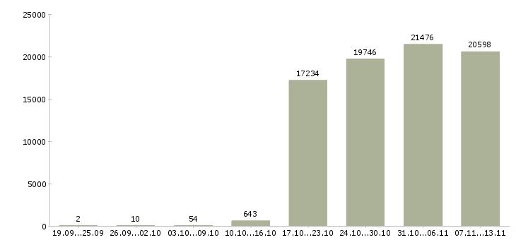 Работа «контролеры»-Число вакансий «контролеры» на сайте за 2 месяца