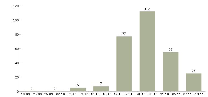 Работа «кузнецы»-Число вакансий «кузнецы» на сайте за 2 месяца