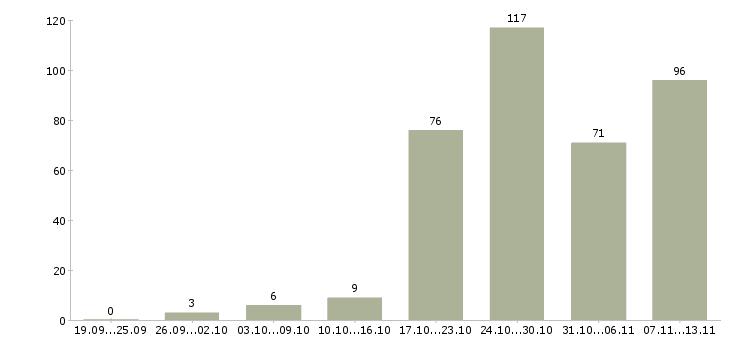 Работа «курьер с ежедневной оплатой»-Число вакансий «курьер с ежедневной оплатой» на сайте за 2 месяца