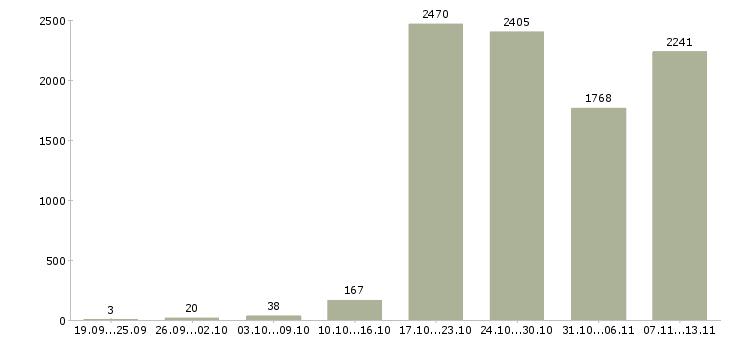 Работа «логистик»-Число вакансий «логистик» на сайте за 2 месяца
