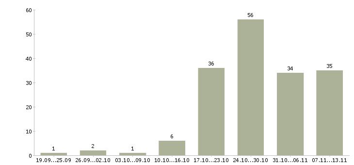Работа «лор»-Число вакансий «лор» на сайте за 2 месяца