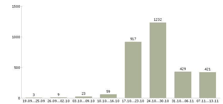 Работа «маляры»-Число вакансий «маляры» на сайте за 2 месяца