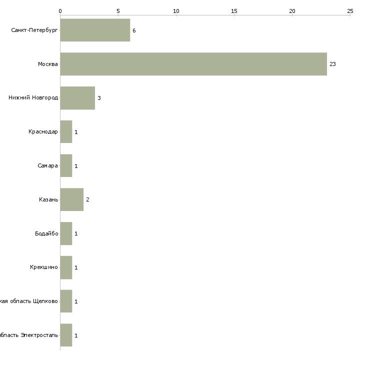 Найти работу маммолог-Число вакансий «маммолог» на сайте в городах Росcии