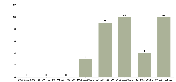 Работа «маммолог»-Число вакансий «маммолог» на сайте за 2 месяца