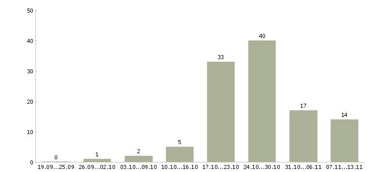 Работа «мануальный терапевт»-Число вакансий «мануальный терапевт» на сайте за 2 месяца