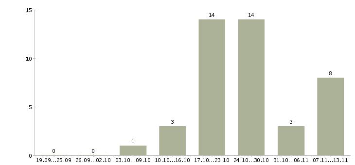 Работа «массовка»-Число вакансий «массовка» на сайте за 2 месяца