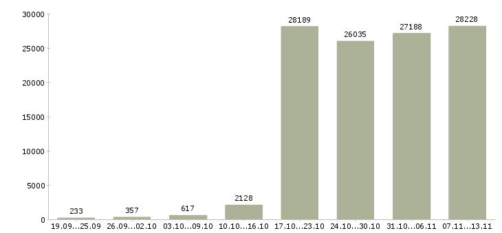 Работа «менеджерам по продажам»-Число вакансий «менеджерам по продажам» на сайте за 2 месяца