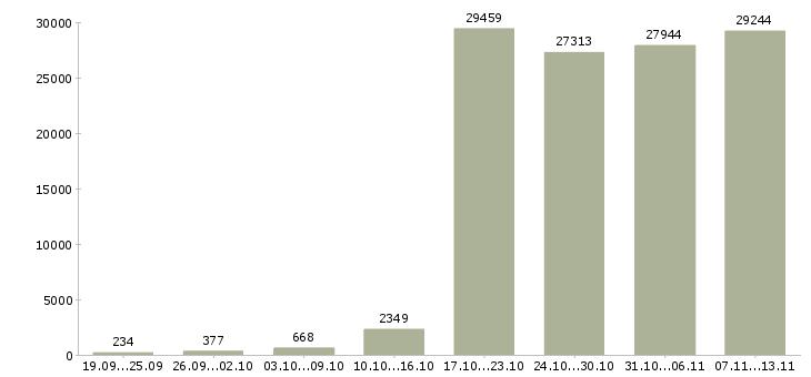 Работа «менеджеры продаж»-Число вакансий «менеджеры продаж» на сайте за 2 месяца