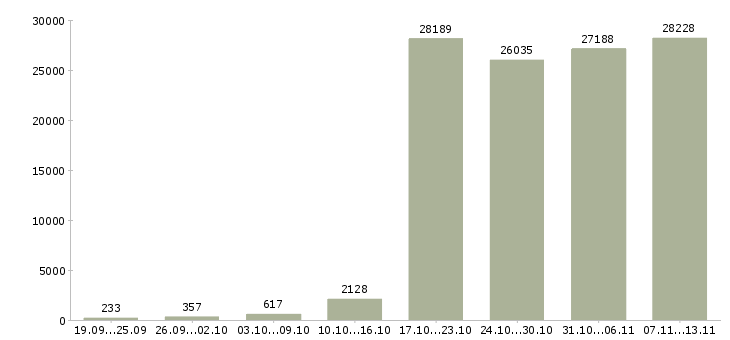 Работа «менеджер по продаже»-Число вакансий «менеджер по продаже» на сайте за 2 месяца