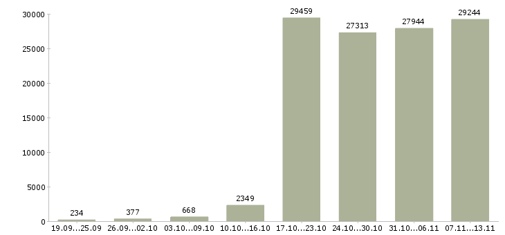 Работа «менеджер продажам»-Число вакансий «менеджер продажам» на сайте за 2 месяца