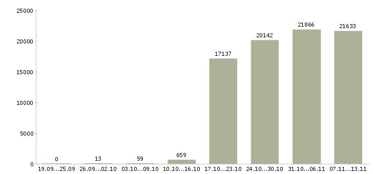 Работа «мерчендайзеры»-Число вакансий «мерчендайзеры» на сайте за 2 месяца