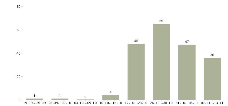Работа «монолит»-Число вакансий «монолит» на сайте за 2 месяца