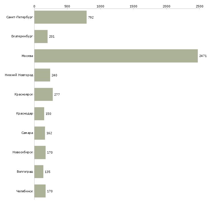 Найти работу монтажники-Число вакансий «монтажники» на сайте в городах Росcии