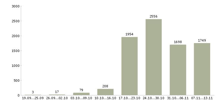 Работа «монтажники»-Число вакансий «монтажники» на сайте за 2 месяца