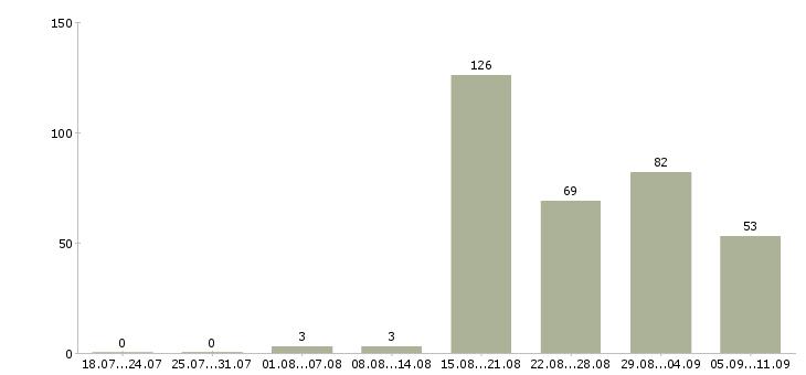Работа «моя онлайн»-Число вакансий «моя онлайн» на сайте за последние 2 месяца
