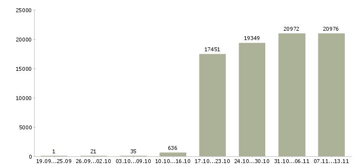 Работа «начальник отдела»-Число вакансий «начальник отдела» на сайте за 2 месяца