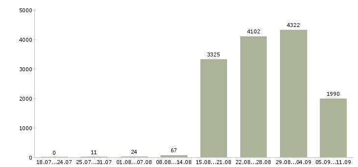 Работа «на своем компьютере»-Число вакансий «на своем компьютере» на сайте за последние 2 месяца