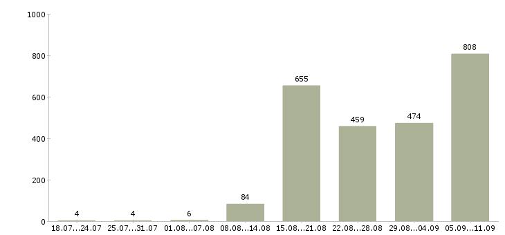 Работа «на себя удаленно»-Число вакансий «на себя удаленно» на сайте за последние 2 месяца