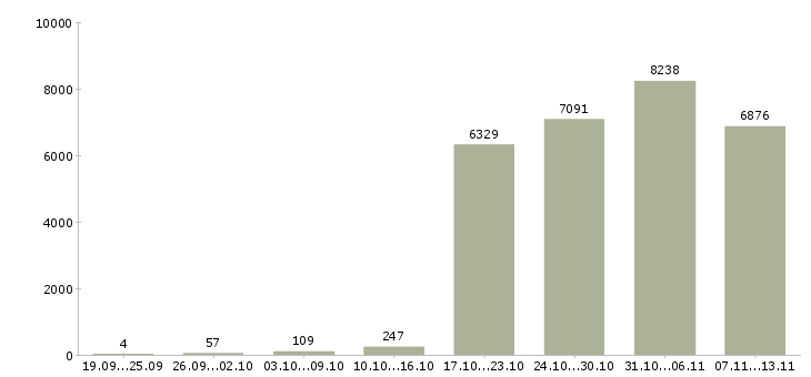 Работа «операторы на телефон»-Число вакансий «операторы на телефон» на сайте за 2 месяца